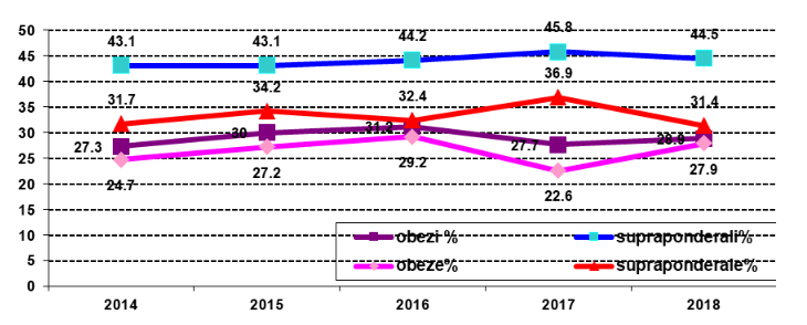 Grafic nutriție studiu România